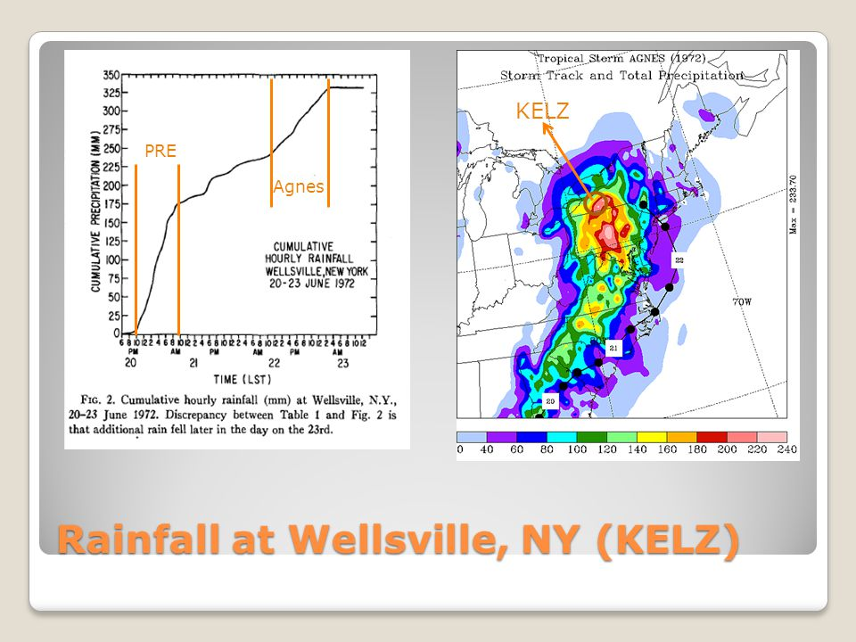 Rainfall at Wellsville, NY (KELZ)