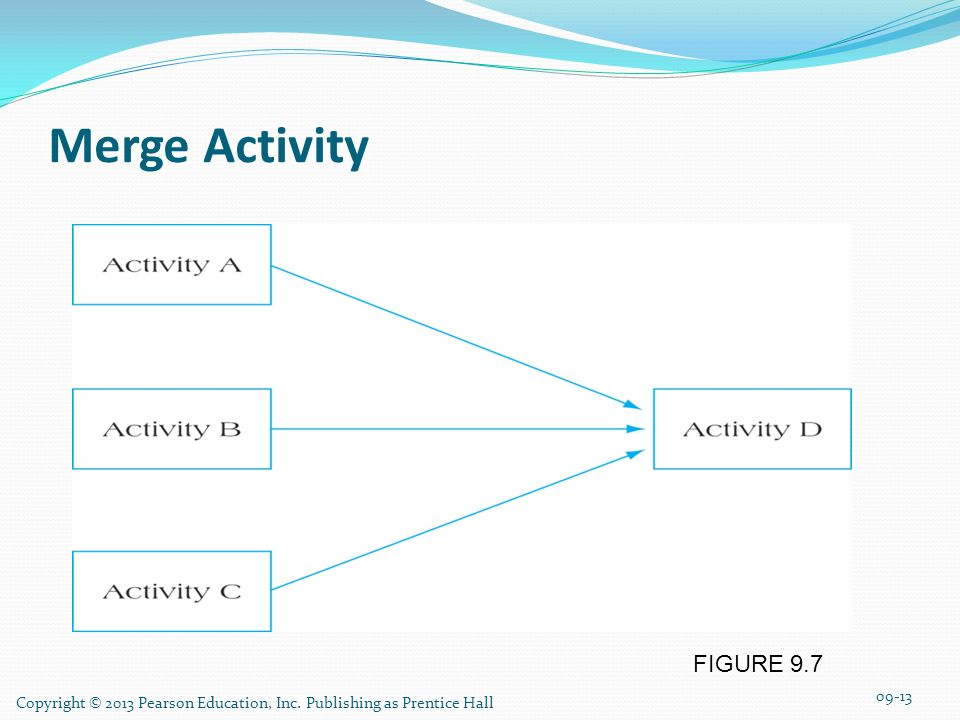 Merge Activity FIGURE 9.7 Copyright © 2013 Pearson Education, Inc. Publishing as Prentice Hall