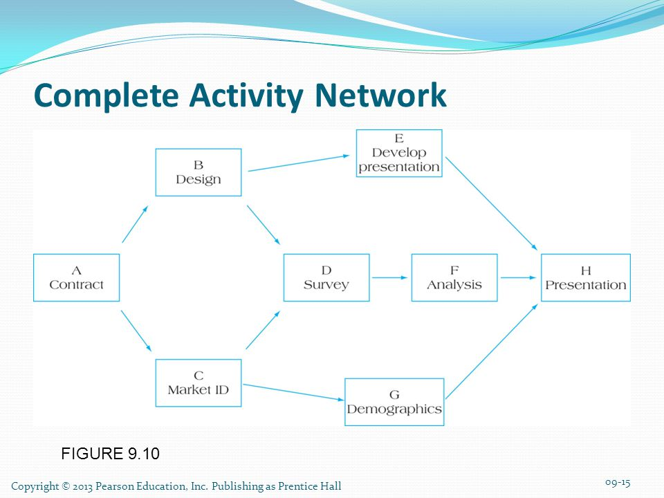 Complete Activity Network
