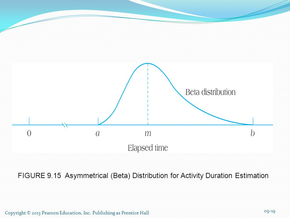FIGURE 9.15 Asymmetrical (Beta) Distribution for Activity Duration Estimation
