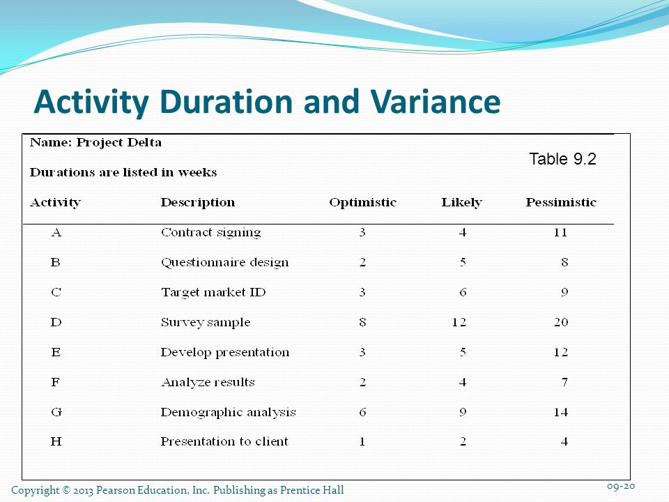 Activity Duration and Variance