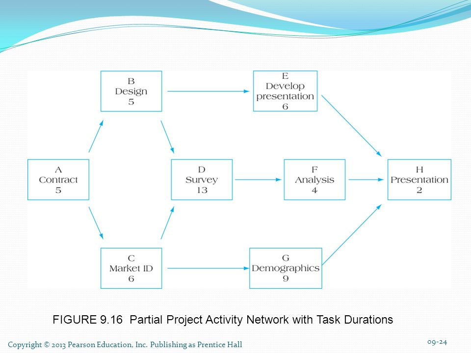 FIGURE 9.16 Partial Project Activity Network with Task Durations