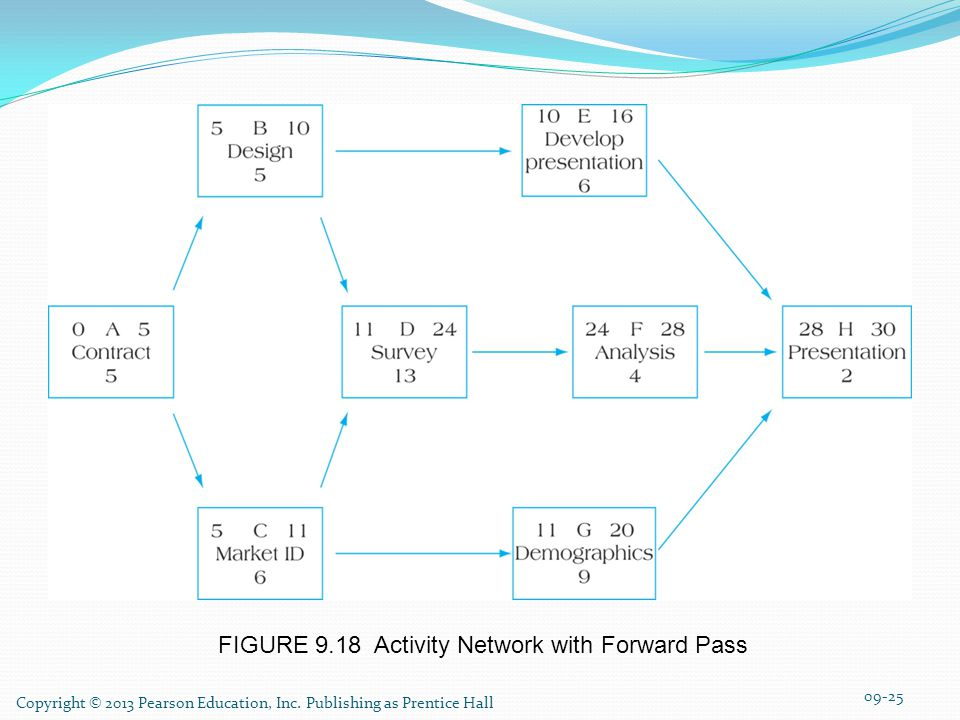 FIGURE 9.18 Activity Network with Forward Pass