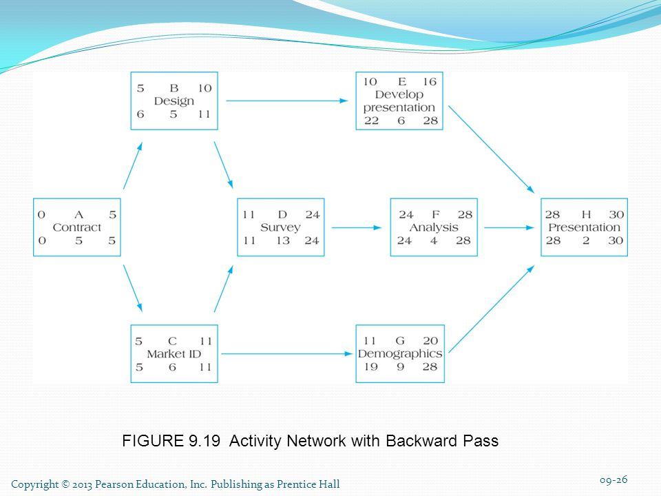 FIGURE 9.19 Activity Network with Backward Pass