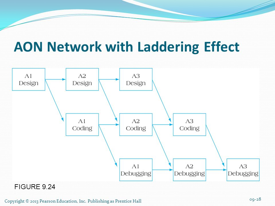 AON Network with Laddering Effect