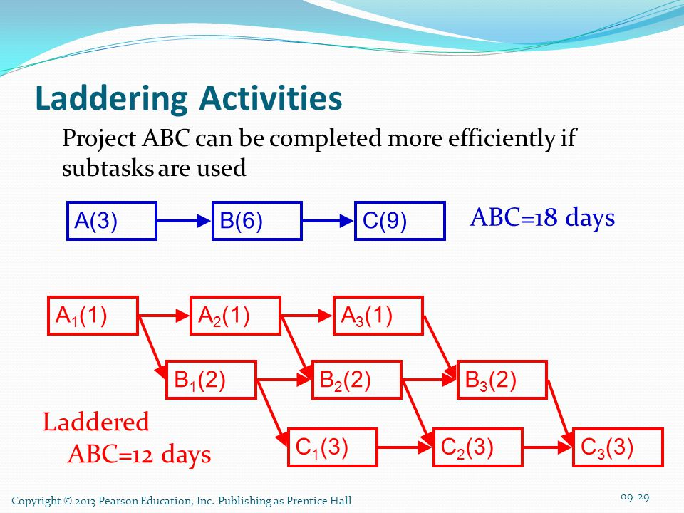 Laddering Activities ABC=18 days Laddered ABC=12 days