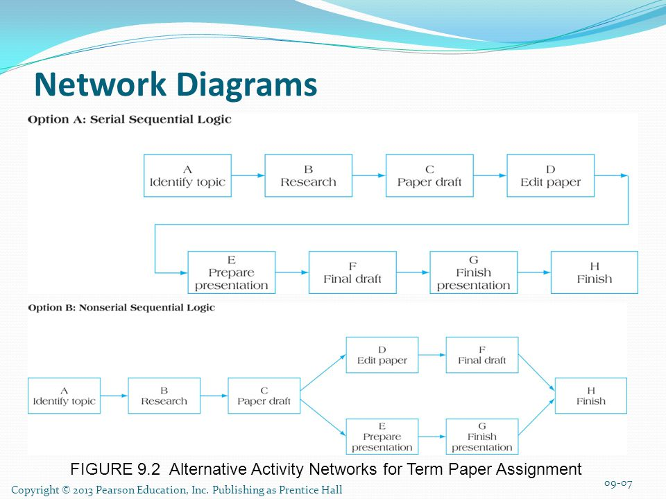 Network Diagrams FIGURE 9.2 Alternative Activity Networks for Term Paper Assignment.