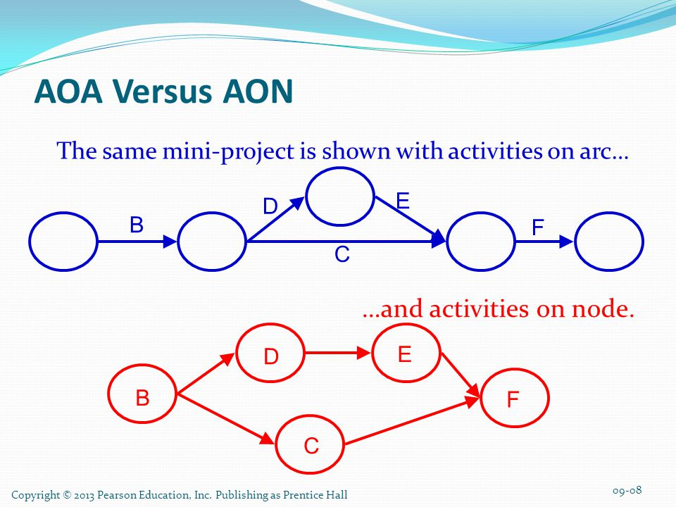 AOA Versus AON …and activities on node.