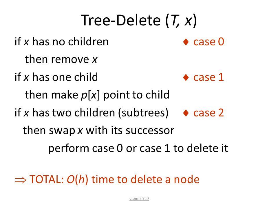 Tree-Delete (T, x)