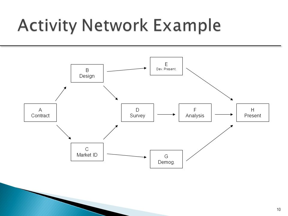 Activity Network Example