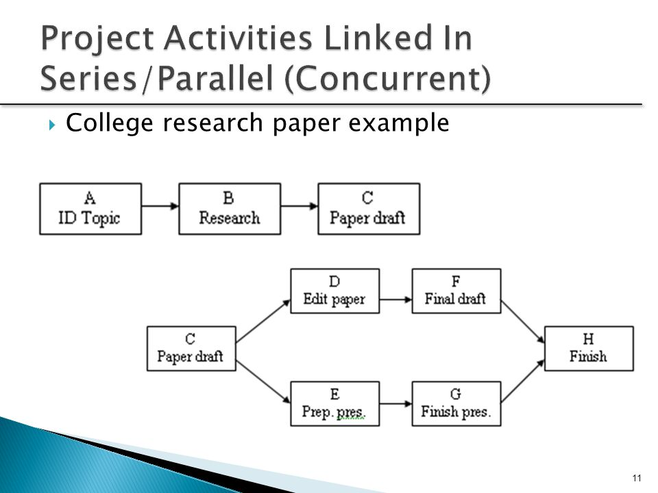 Project Activities Linked In Series/Parallel (Concurrent)