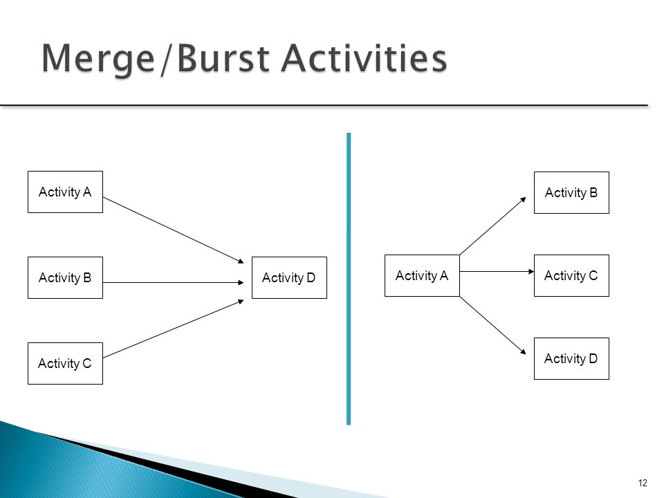 Merge/Burst Activities