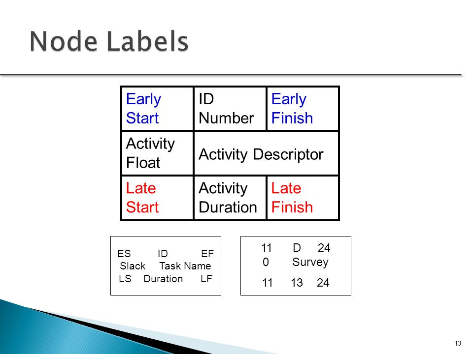 Node Labels Early Start Activity Float Activity Descriptor Late Start