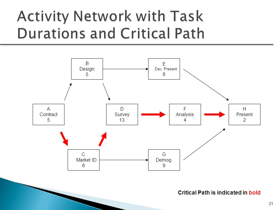 Activity Network with Task Durations and Critical Path
