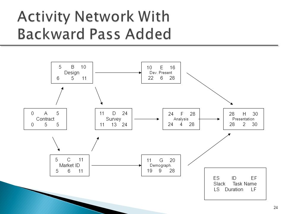Activity Network With Backward Pass Added