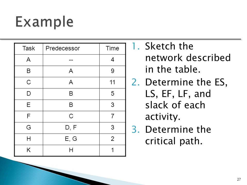 Example Sketch the network described in the table.