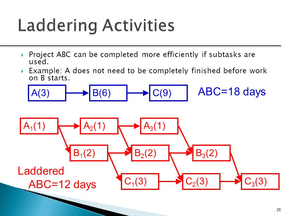 Laddering Activities ABC=18 days Laddered ABC=12 days A(3) B(6) C(9)