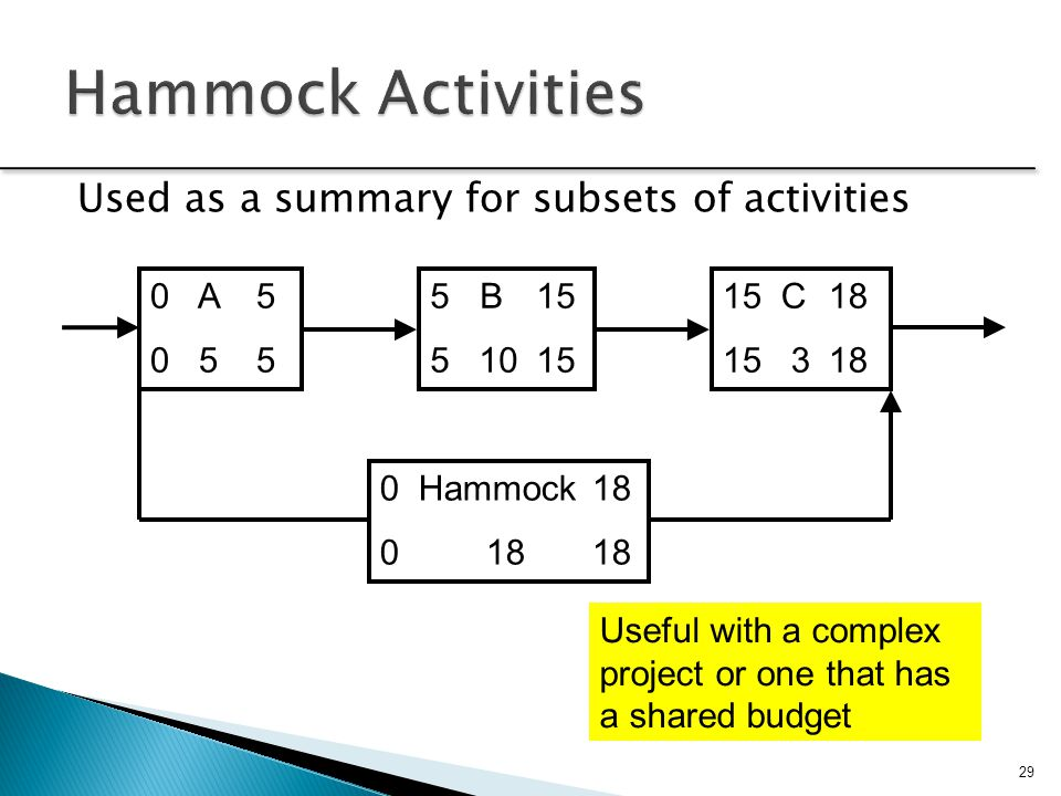 Hammock Activities Used as a summary for subsets of activities 0 A 5