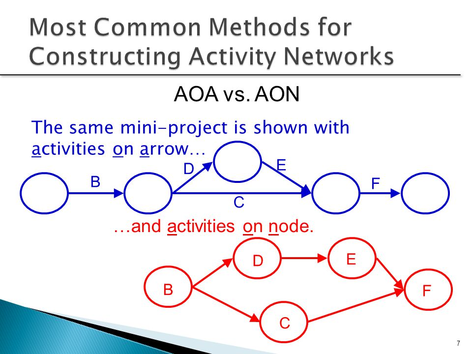 Most Common Methods for Constructing Activity Networks