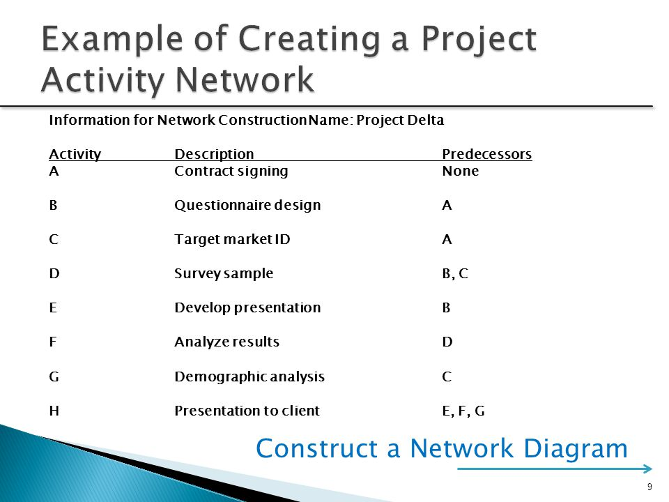 Example of Creating a Project Activity Network