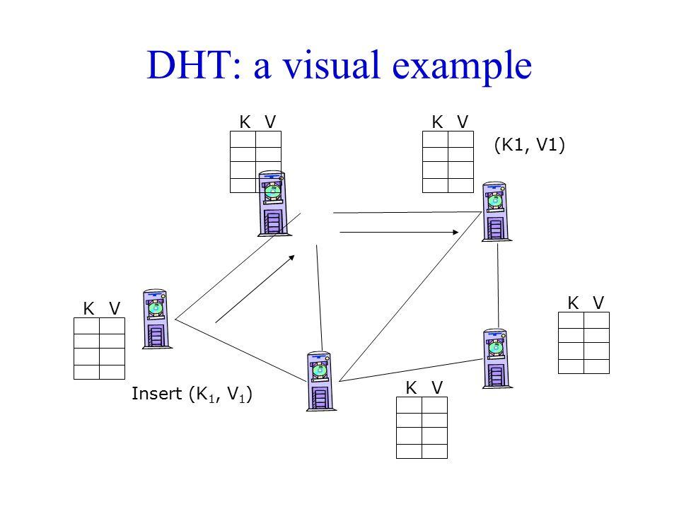 DHT: a visual example K V K V (K1, V1) K V K V K V Insert (K1, V1)