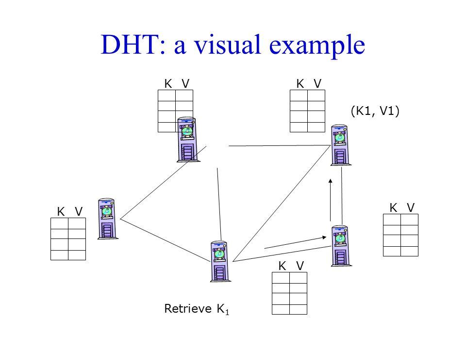 DHT: a visual example K V K V (K1, V1) K V K V K V Retrieve K1