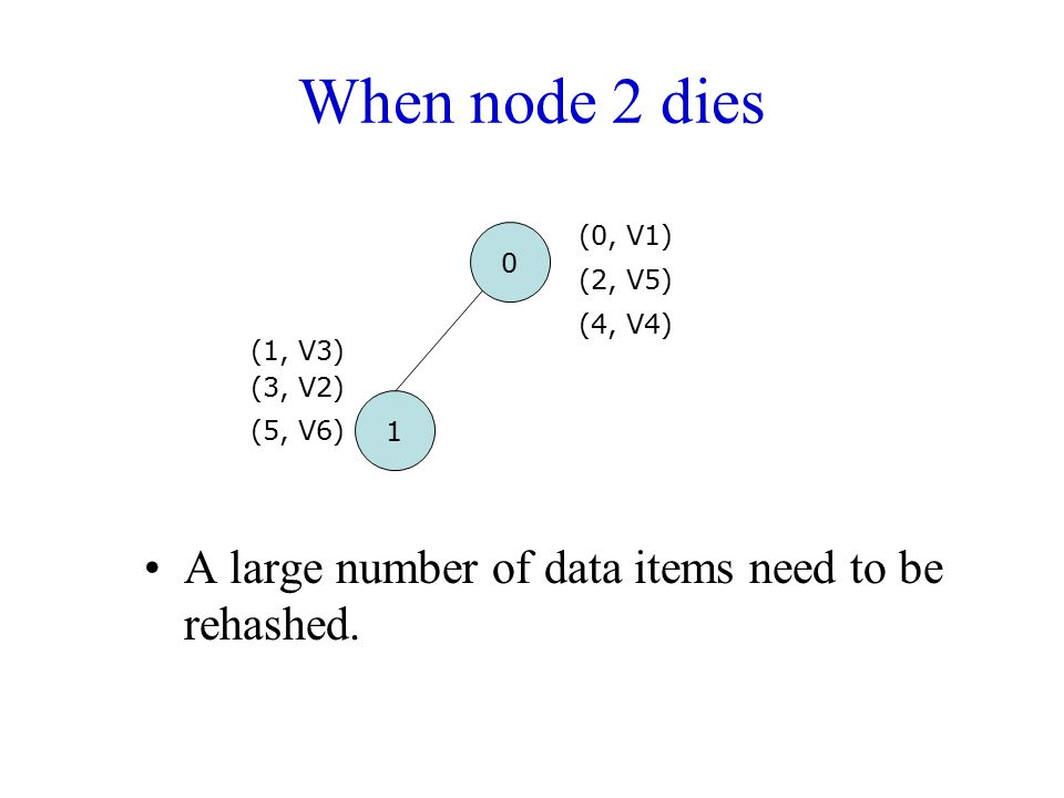 When node 2 dies A large number of data items need to be rehashed.