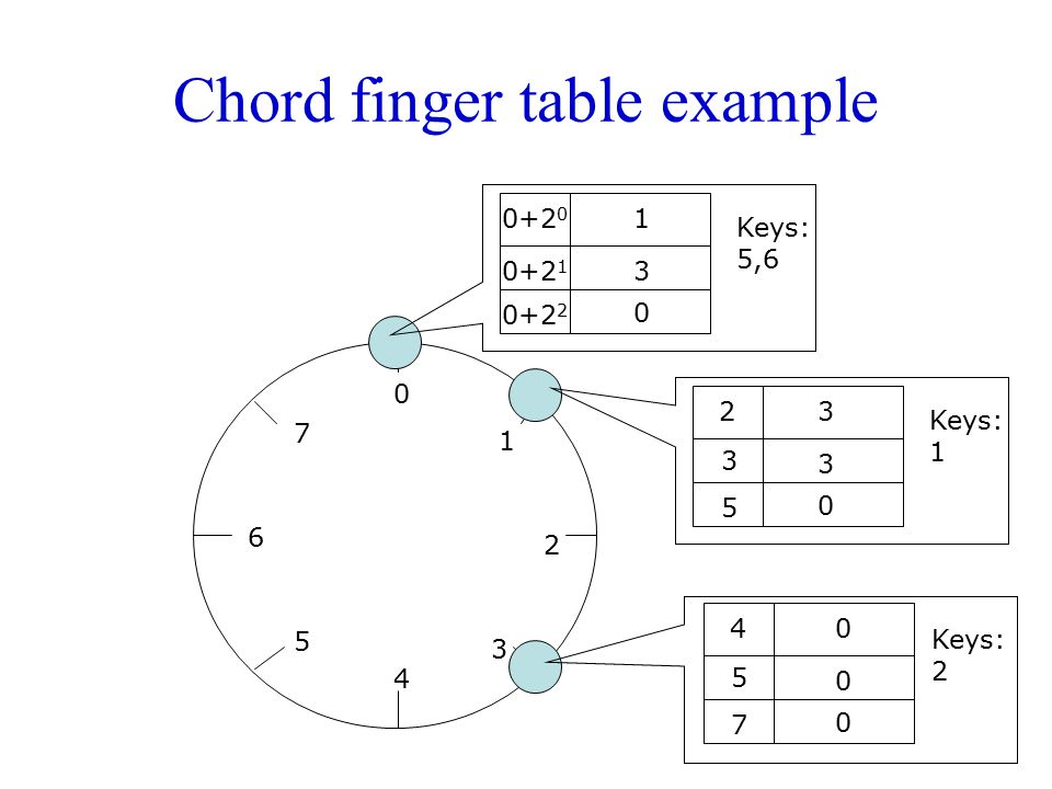 Chord finger table example