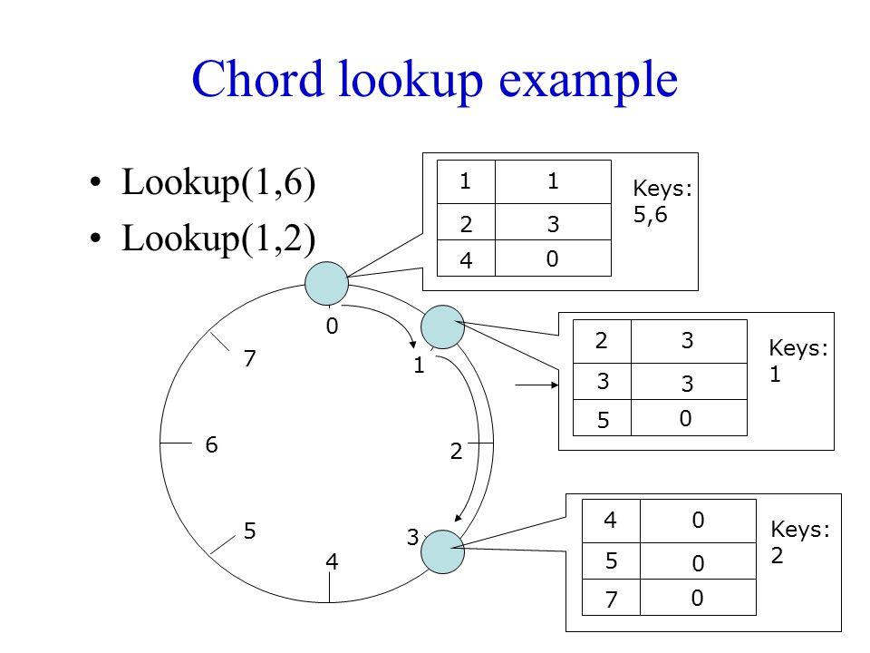 Chord lookup example Lookup(1,6) Lookup(1,2) 1 2 4 3 Keys: 5,6 1 2 3 4