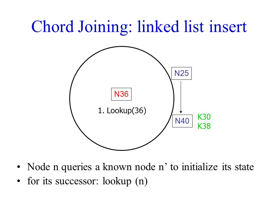 Chord Joining: linked list insert