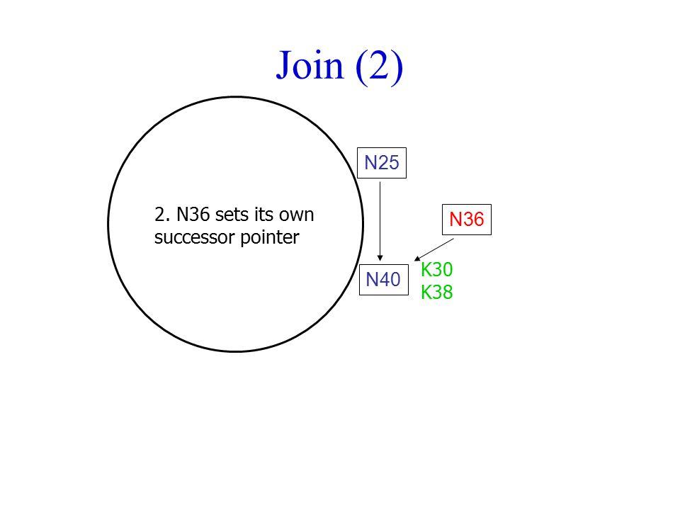 Join (2) N25 2. N36 sets its own successor pointer N36 K30 K38 N40