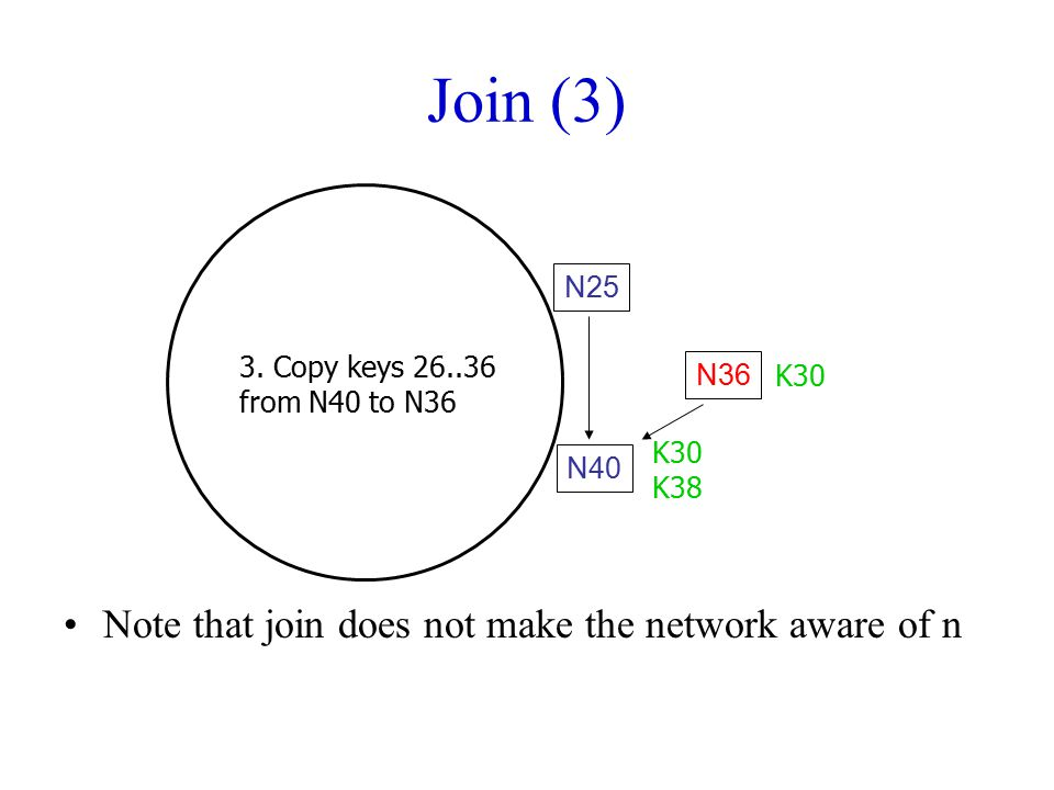 Join (3) Note that join does not make the network aware of n N25