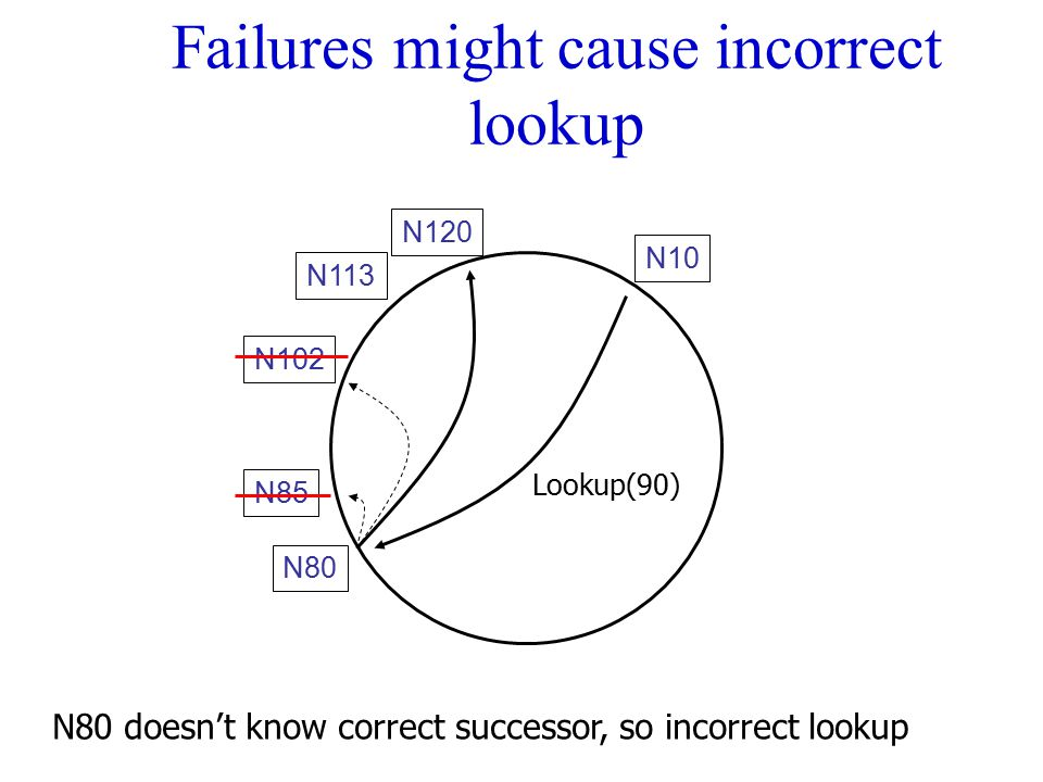Failures might cause incorrect lookup