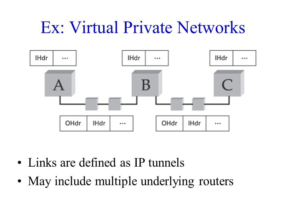 Ex: Virtual Private Networks