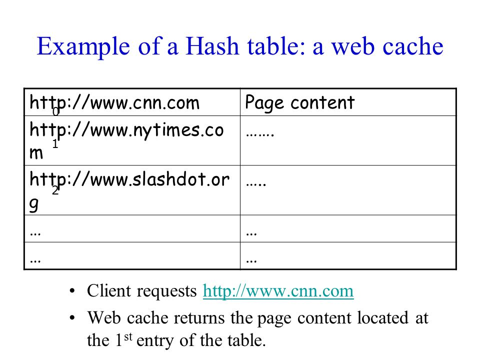 Example of a Hash table: a web cache