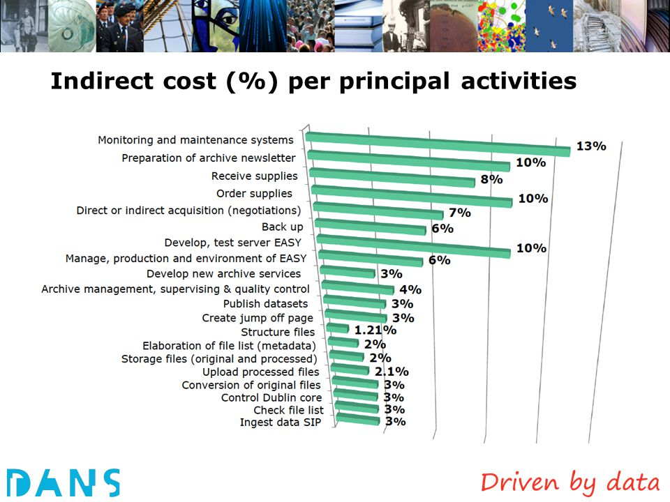 Indirect cost (%) per principal activities