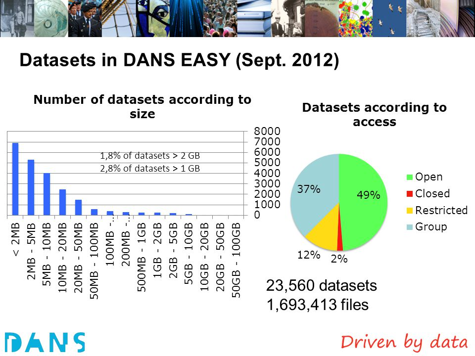 Datasets in DANS EASY (Sept. 2012)