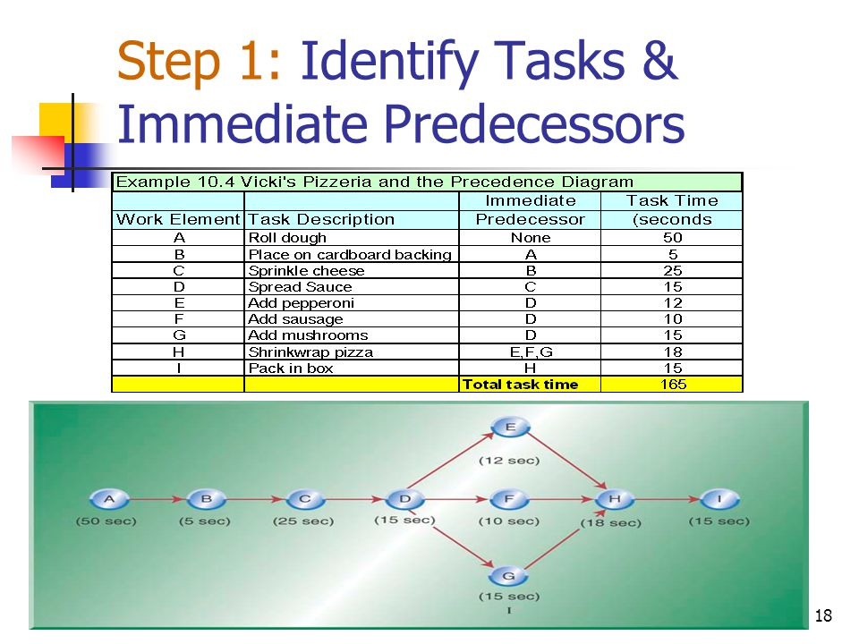 Step 1: Identify Tasks & Immediate Predecessors