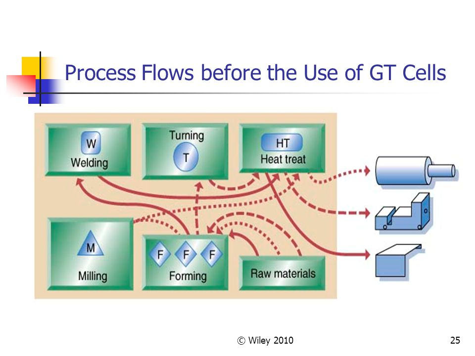 Process Flows before the Use of GT Cells