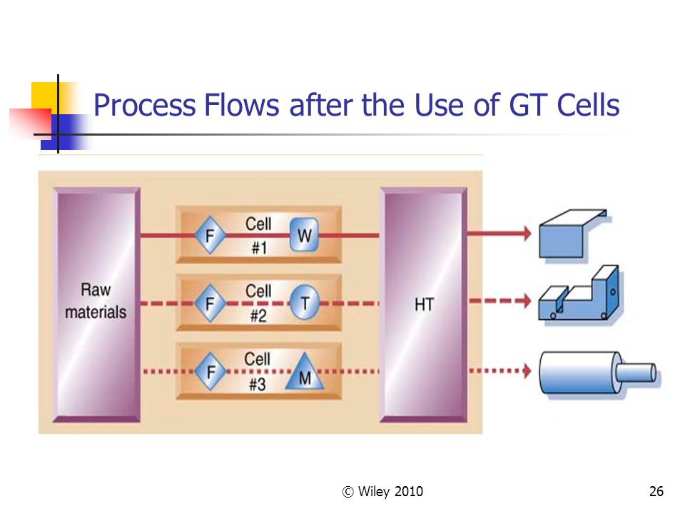 Process Flows after the Use of GT Cells