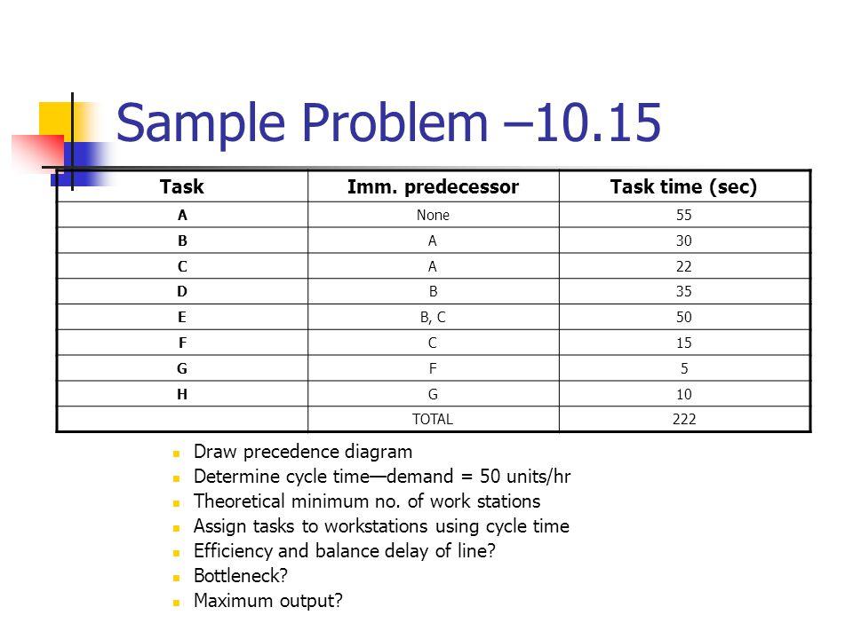 Sample Problem –10.15 Task Imm. predecessor Task time (sec)
