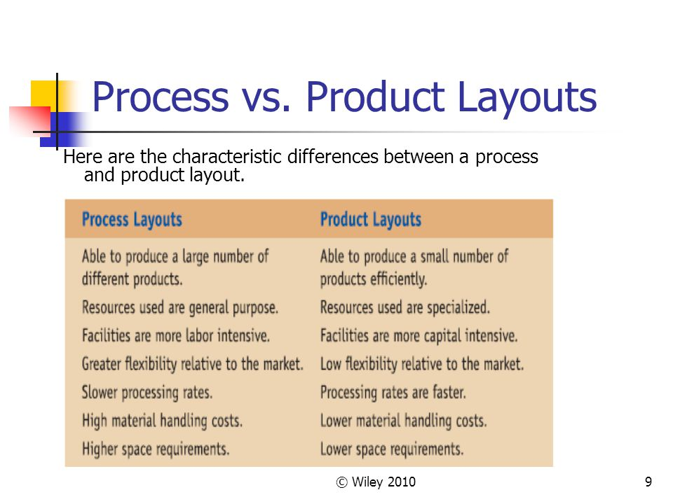 Process vs. Product Layouts