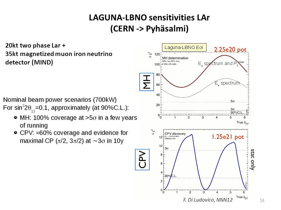 LAGUNA-LBNO sensitivities LAr (CERN -> Pyhäsalmi)