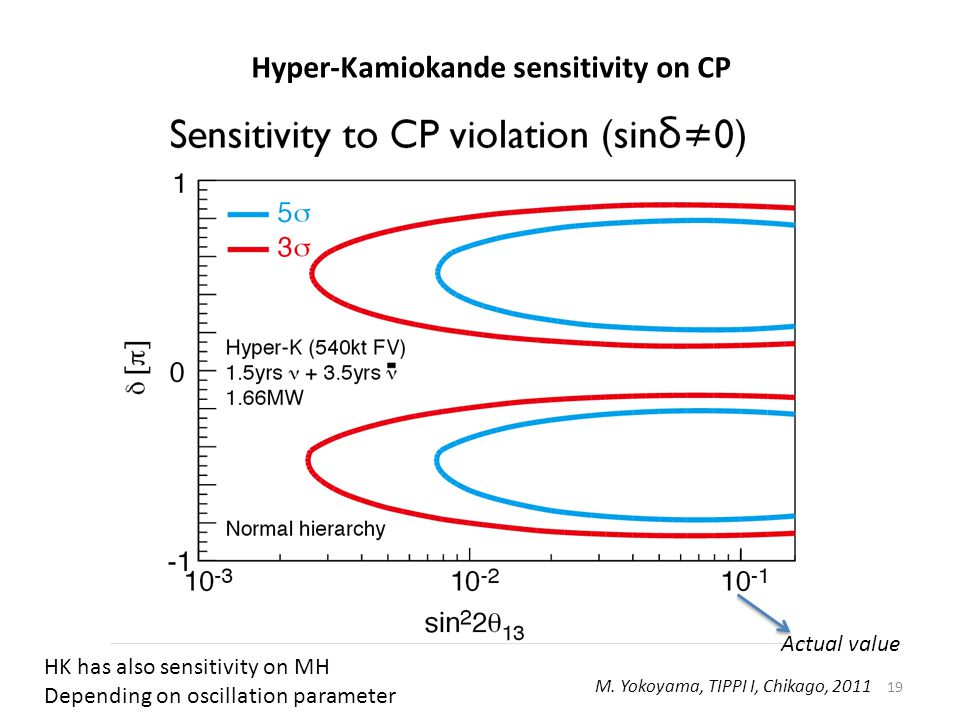 Hyper-Kamiokande sensitivity on CP