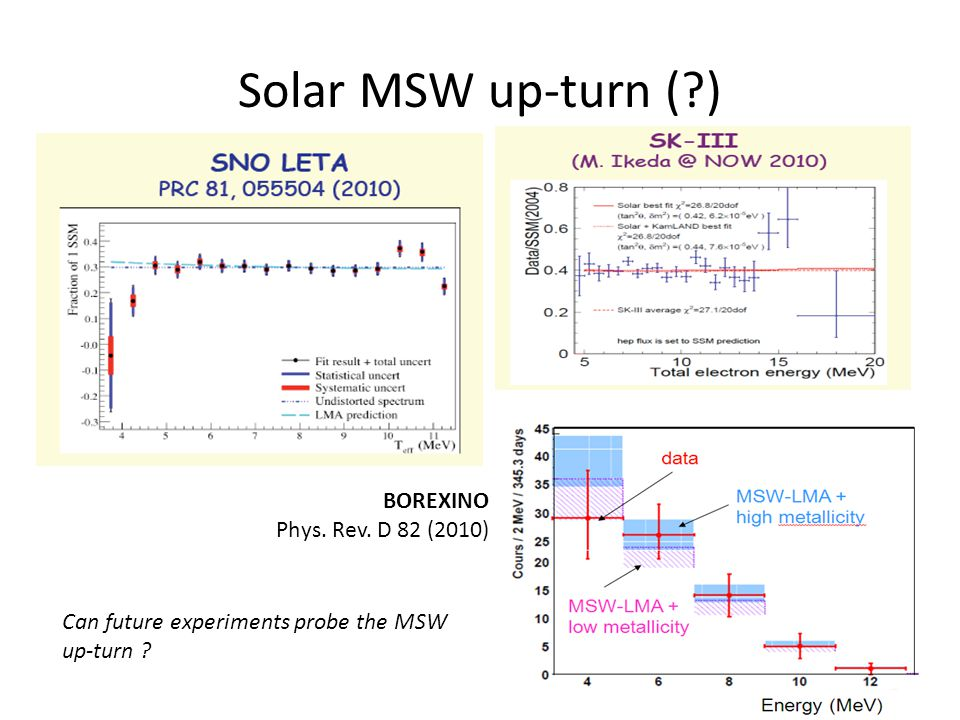 Solar MSW up-turn ( ) BOREXINO Phys. Rev. D 82 (2010)