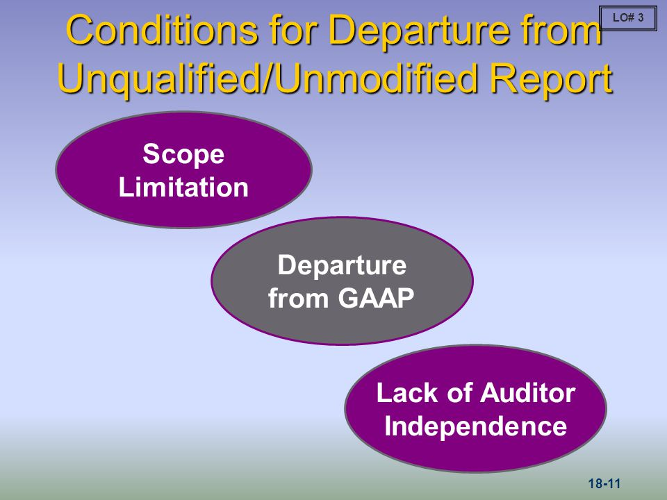 Conditions for Departure from Unqualified/Unmodified Report