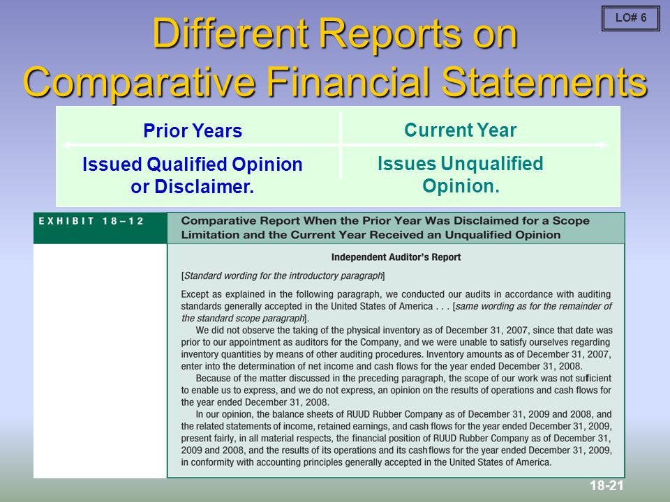 Different Reports on Comparative Financial Statements