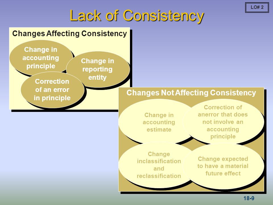 Lack of Consistency Changes Affecting Consistency