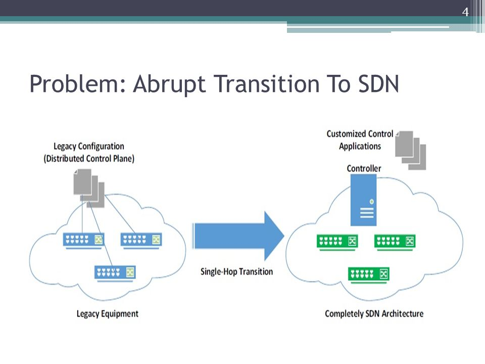 Problem: Abrupt Transition To SDN