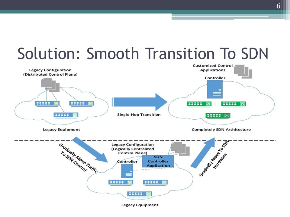 Solution: Smooth Transition To SDN